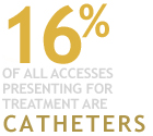 57 Percent of All Accesses Presenting For Treatment are Fistulas